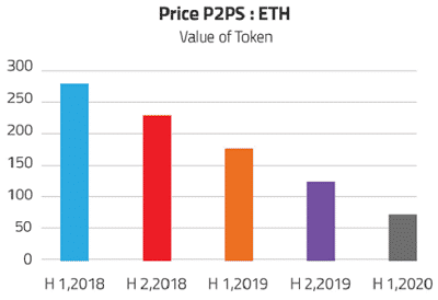 p2ps-to-Ethereum