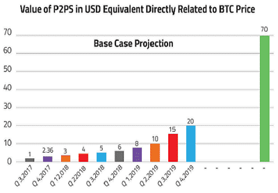 p2ps-to-Bitcoin